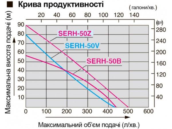 Сравнение производительности